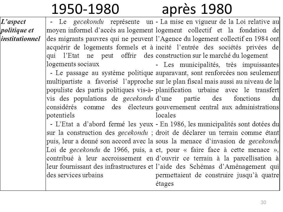 1950-1980 après 1980 L'aspect politique et institutionnel