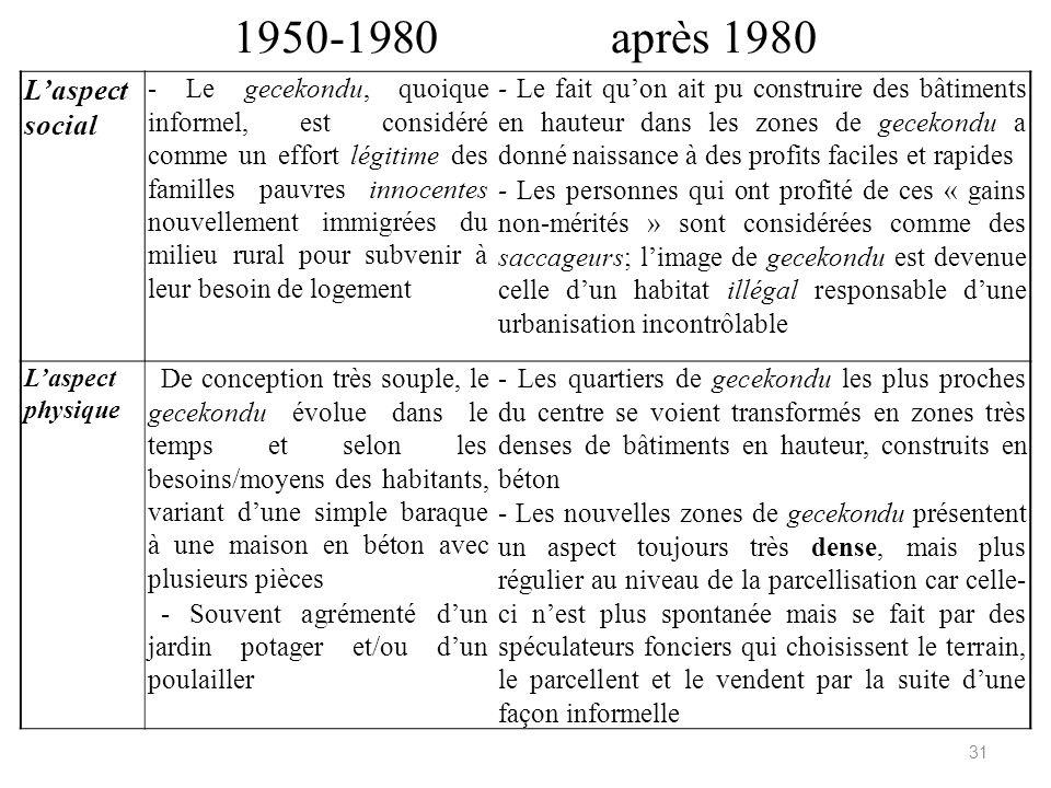 1950-1980 après 1980 L'aspect social