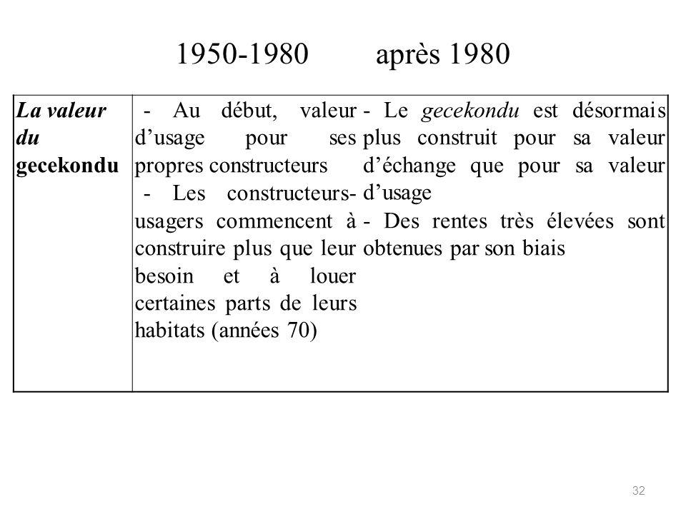 1950-1980 après 1980 La valeur du gecekondu