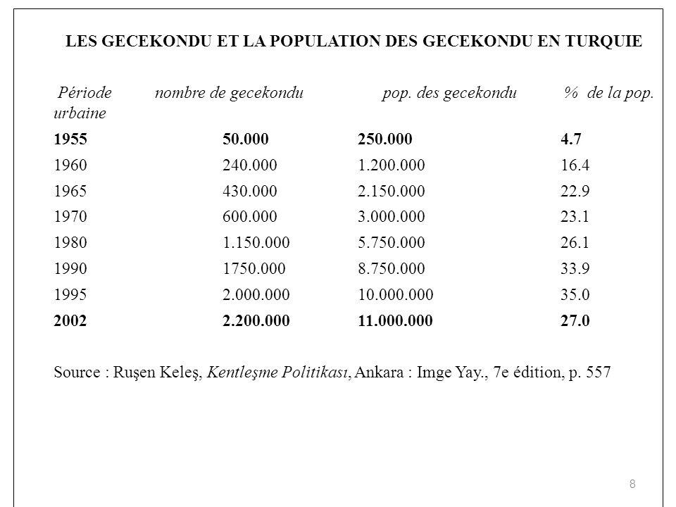 LES GECEKONDU ET LA POPULATION DES GECEKONDU EN TURQUIE