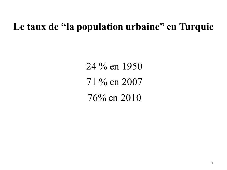 Le taux de la population urbaine en Turquie
