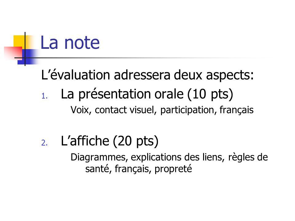 La note L'évaluation adressera deux aspects: