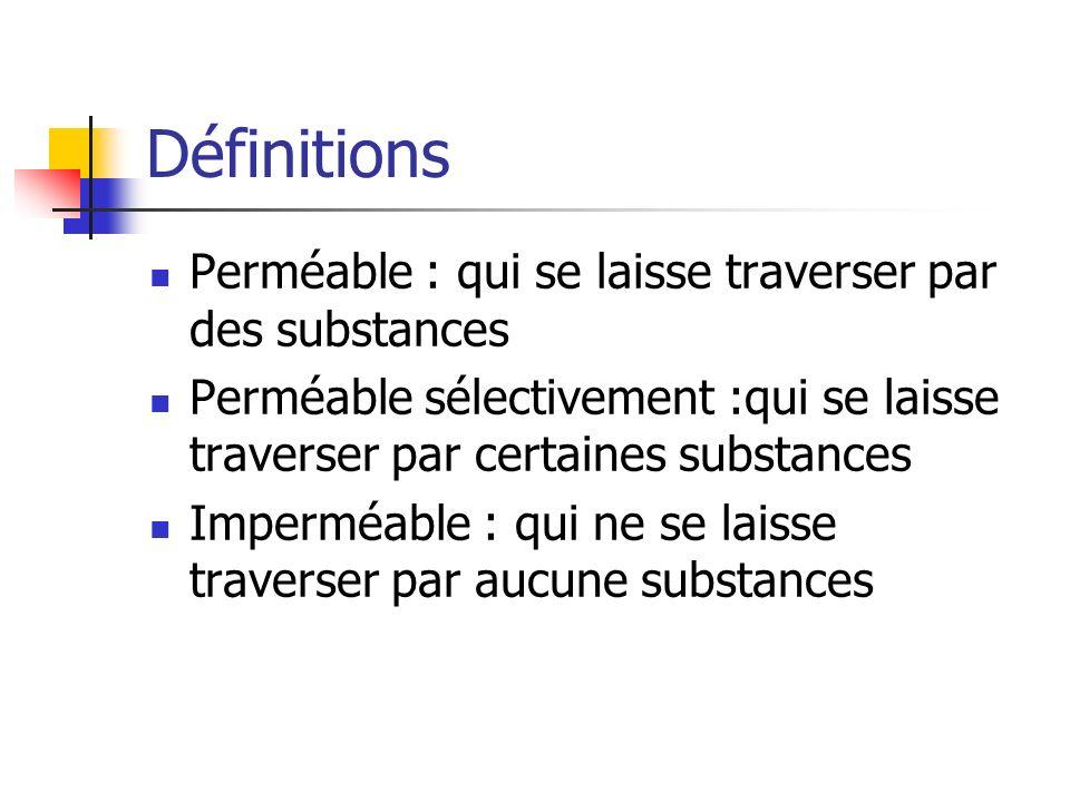 Définitions Perméable : qui se laisse traverser par des substances