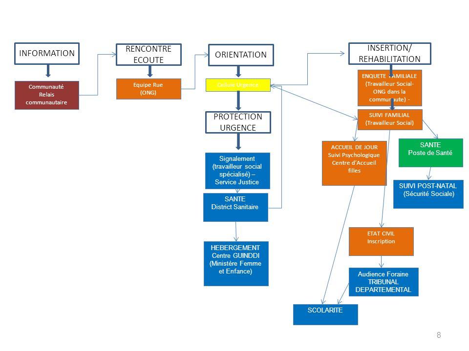 RENCONTRE INSERTION/ INFORMATION ORIENTATION ECOUTE REHABILITATION