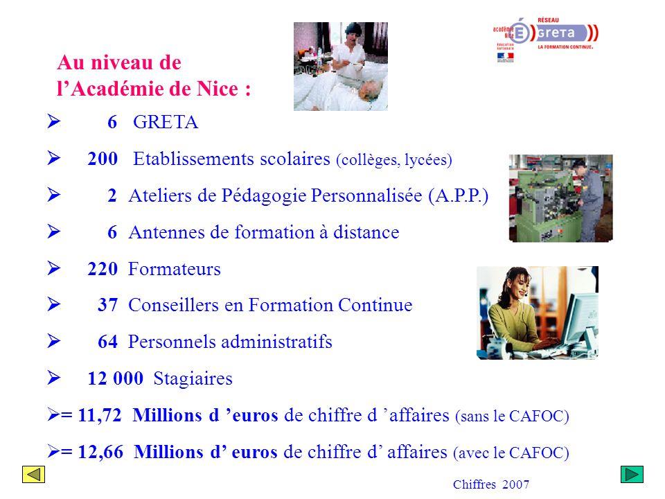 Au niveau de l'Académie de Nice :