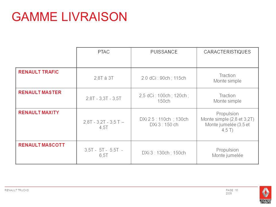 GAMME LIVRAISON PTAC PUISSANCE CARACTERISTIQUES RENAULT TRAFIC