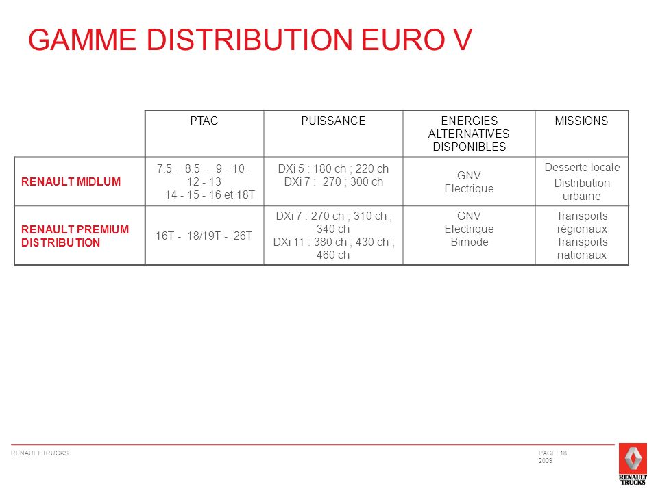 GAMME DISTRIBUTION EURO V