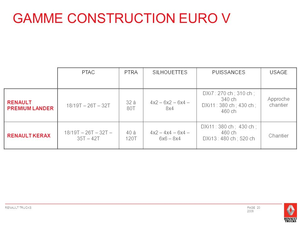 GAMME CONSTRUCTION EURO V