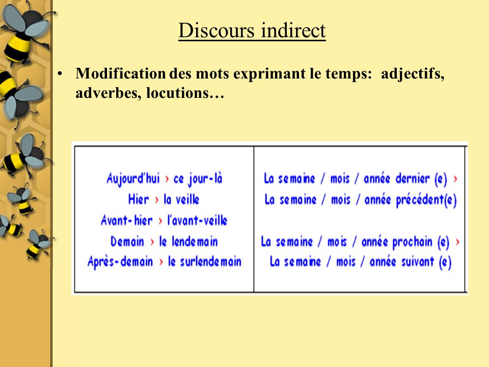 Discours indirect Modification des mots exprimant le temps: adjectifs, adverbes, locutions…