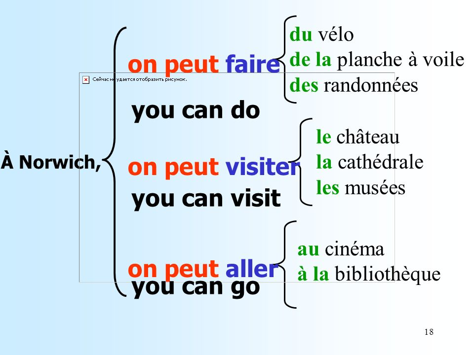 on peut faire you can do on peut visiter you can visit on peut aller