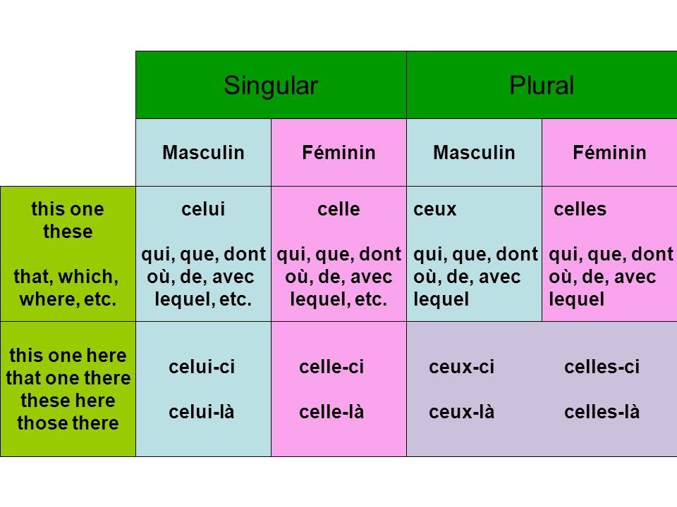 Singular Plural Masculin Féminin Masculin Féminin this one these