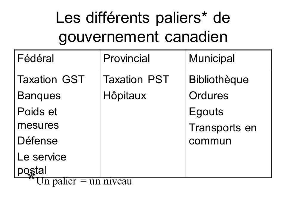 Les différents paliers* de gouvernement canadien