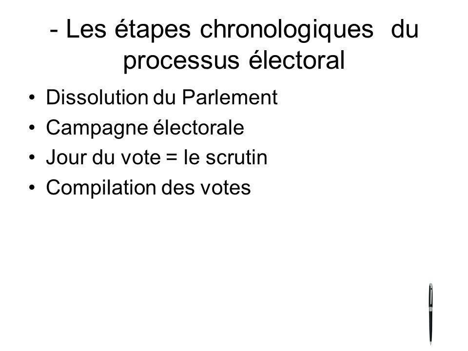 - Les étapes chronologiques du processus électoral