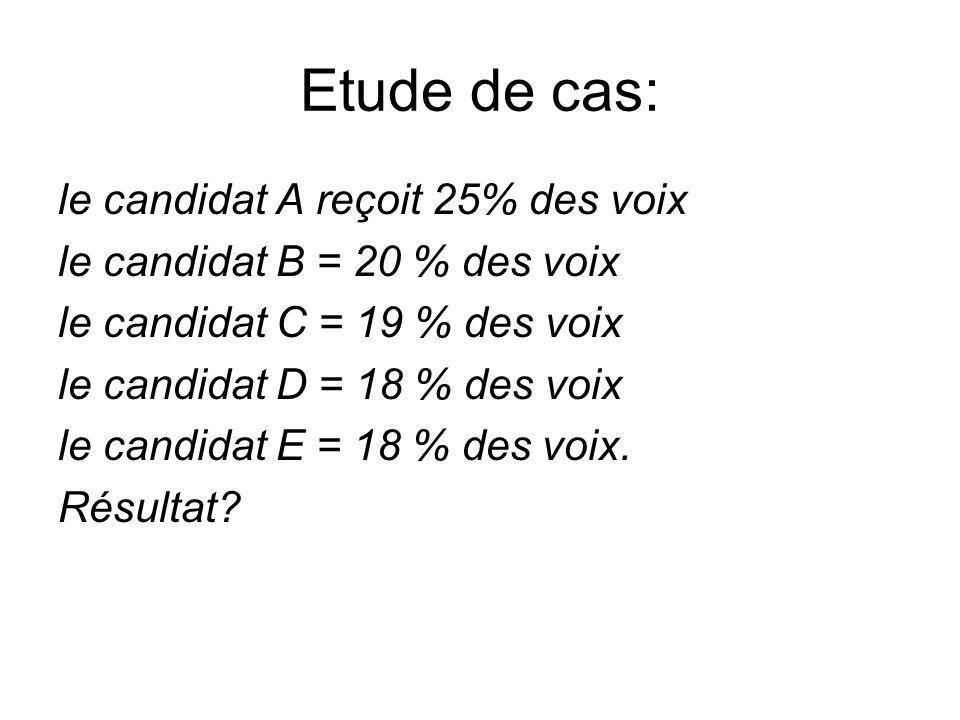 Etude de cas: le candidat A reçoit 25% des voix