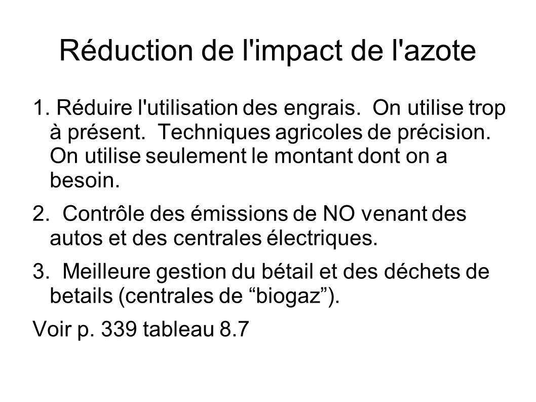 Réduction de l impact de l azote