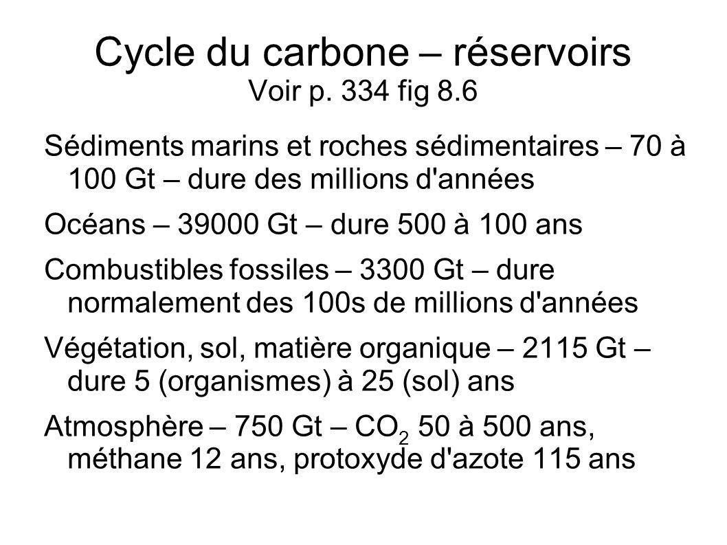 Cycle du carbone – réservoirs Voir p. 334 fig 8.6