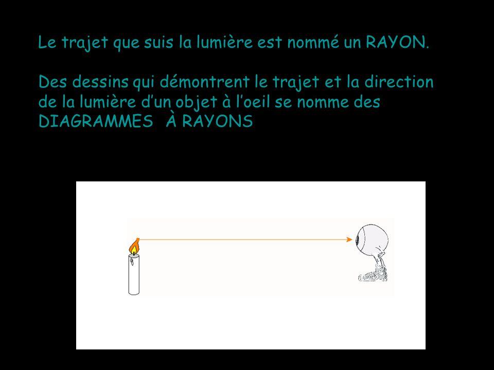 Le trajet que suis la lumière est nommé un RAYON