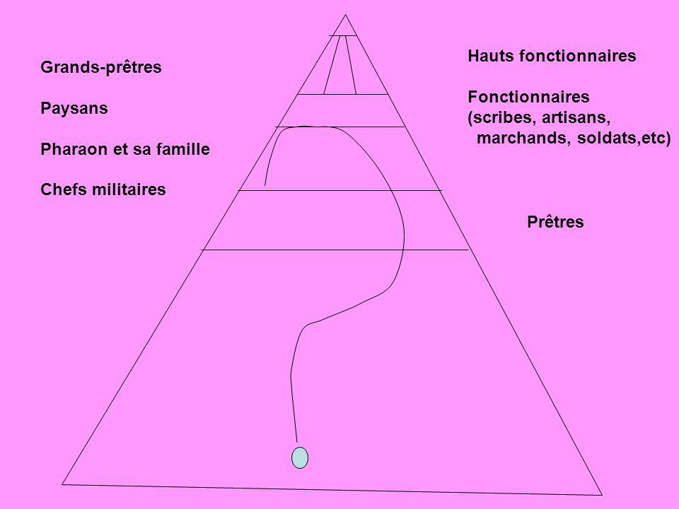 Hauts fonctionnaires Fonctionnaires. (scribes, artisans, marchands, soldats,etc) Grands-prêtres.
