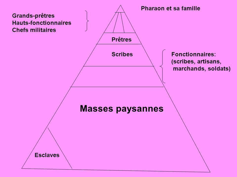 Masses paysannes Pharaon et sa famille Grands-prêtres