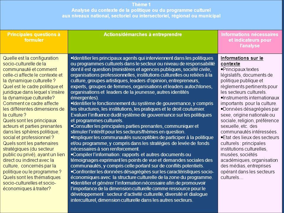 Analyse du contexte de la politique ou du programme culturel