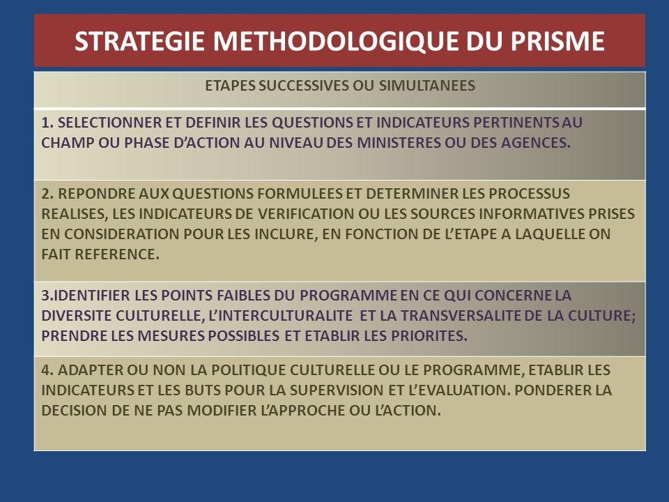 STRATEGIE METHODOLOGIQUE DU PRISME