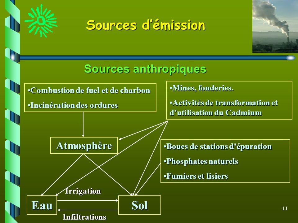 Sources d'émission Eau Sol Sources anthropiques Atmosphère