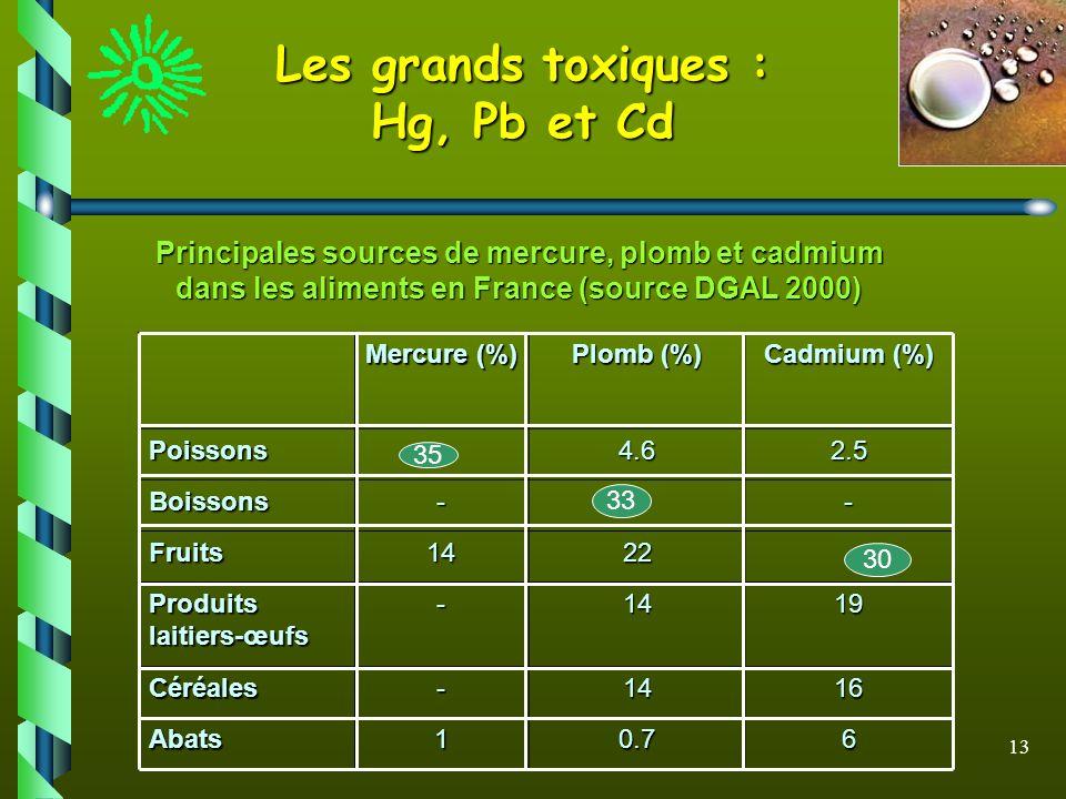 Principales sources de mercure, plomb et cadmium