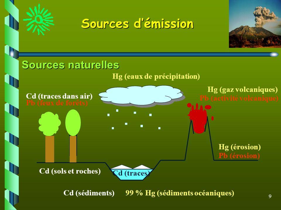 Sources d'émission Sources naturelles Hg (eaux de précipitation)