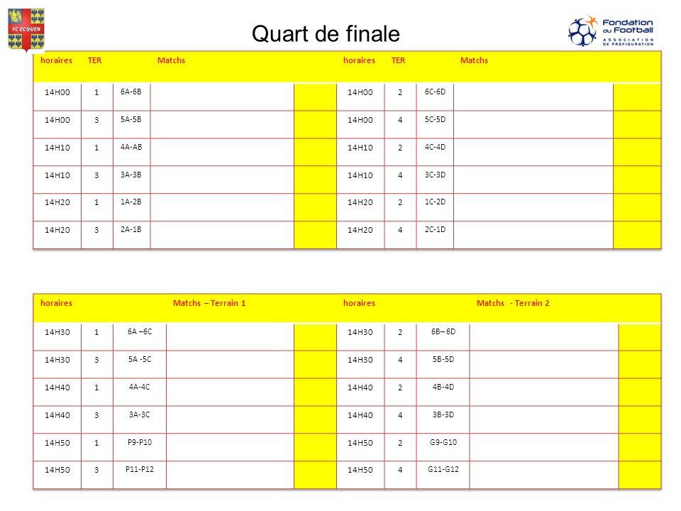 Quart de finale horaires TER Matchs 14H00 1 2 3 4 14H10 14H20 horaires