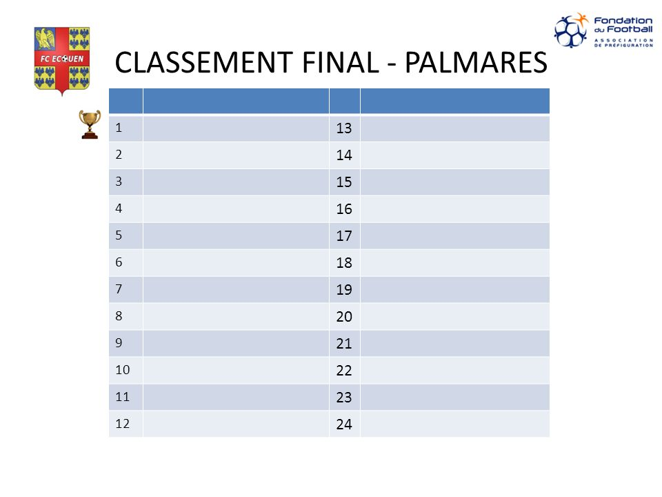 CLASSEMENT FINAL - PALMARES