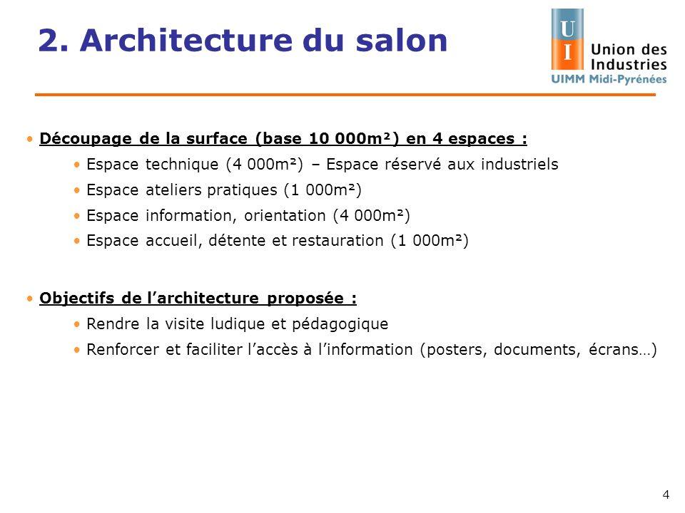 2. Architecture du salon Découpage de la surface (base 10 000m²) en 4 espaces : Espace technique (4 000m²) – Espace réservé aux industriels.