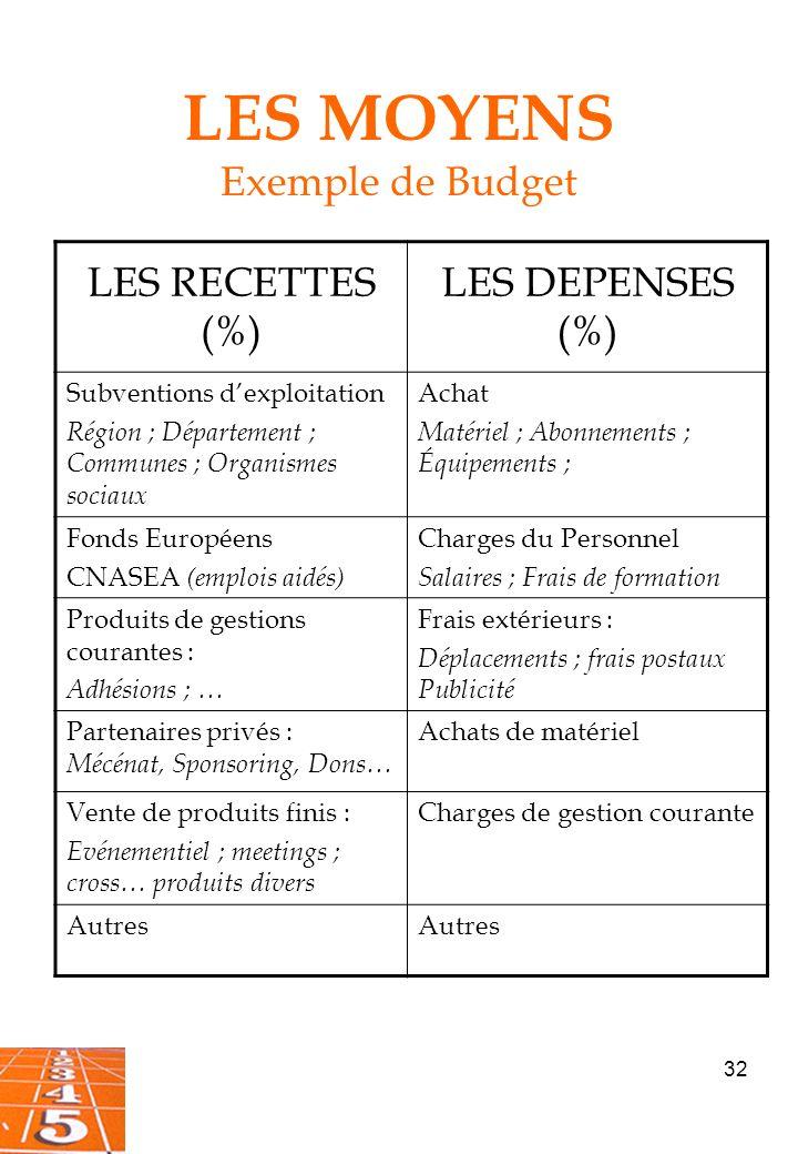 LES MOYENS Exemple de Budget