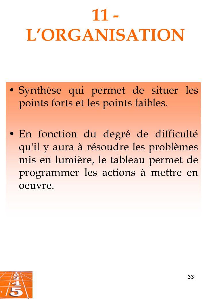 11 - L'ORGANISATION Synthèse qui permet de situer les points forts et les points faibles.