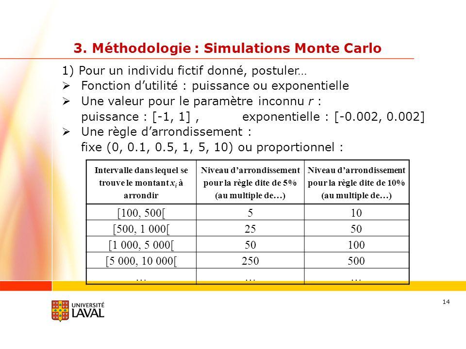 3. Méthodologie : Simulations Monte Carlo