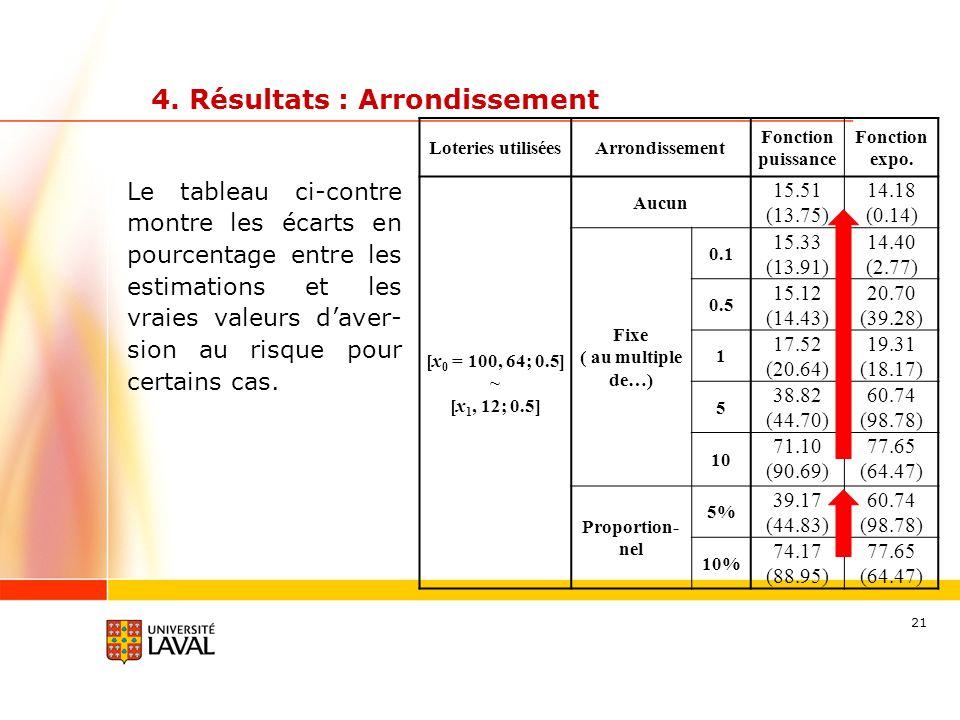4. Résultats : Arrondissement