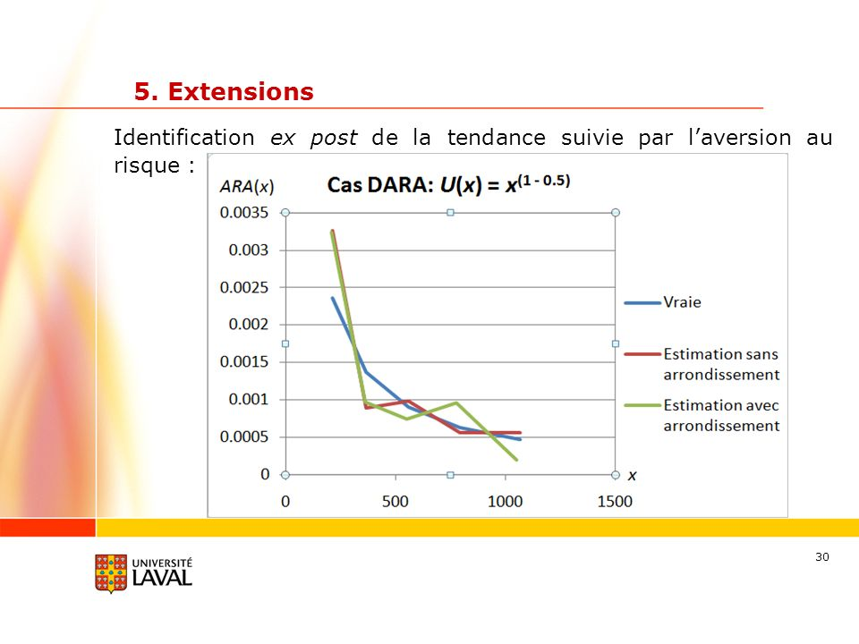 5. Extensions Identification ex post de la tendance suivie par l'aversion au risque :