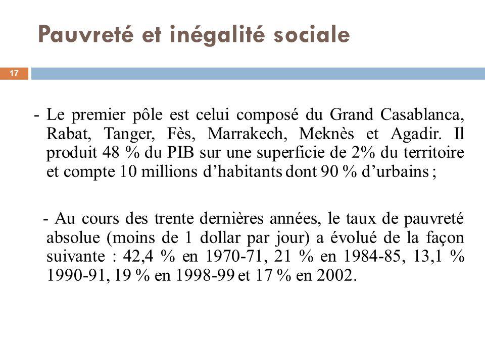 Pauvreté et inégalité sociale
