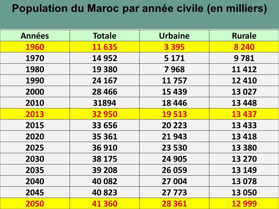 Population du Maroc par année civile (en milliers)