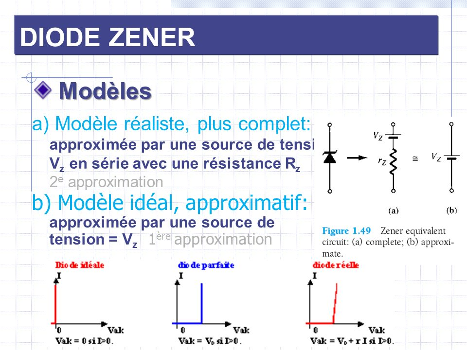 DIODE ZENER Modèles. a) Modèle réaliste, plus complet: approximée par une source de tension Vz en série avec une résistance Rz 2e approximation.