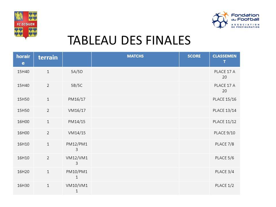 TABLEAU DES FINALES terrain horaire MATCHS SCORE CLASSEMENT 15H40 1