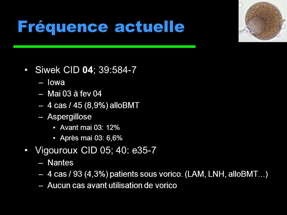 Fréquence actuelle Siwek CID 04; 39:584-7 Vigouroux CID 05; 40: e35-7