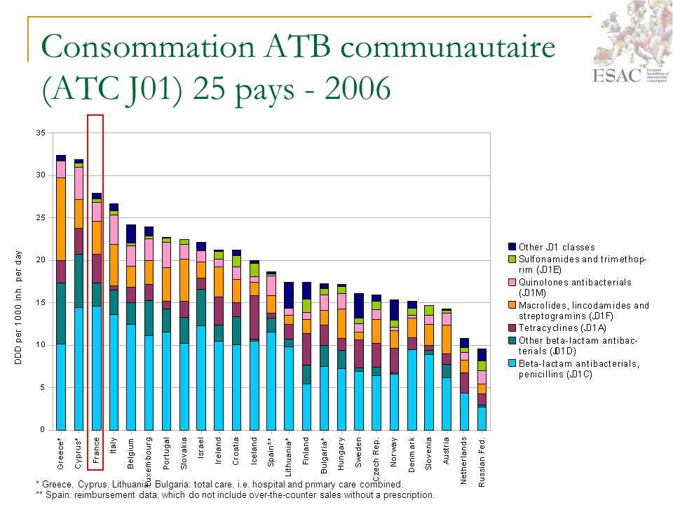 Consommation ATB communautaire (ATC J01) 25 pays - 2006