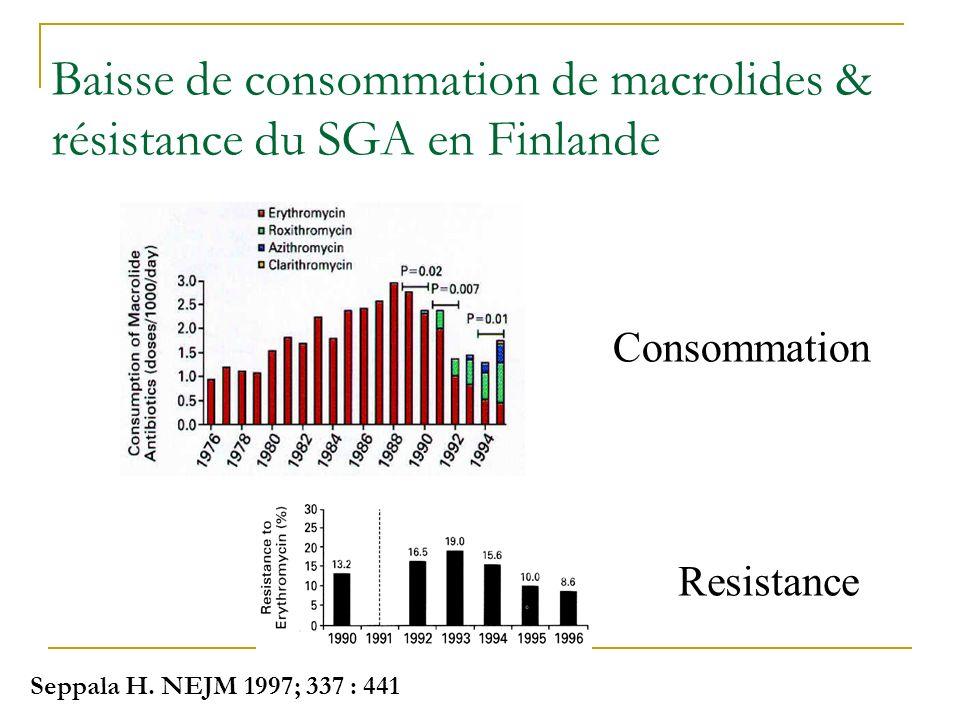 Baisse de consommation de macrolides & résistance du SGA en Finlande