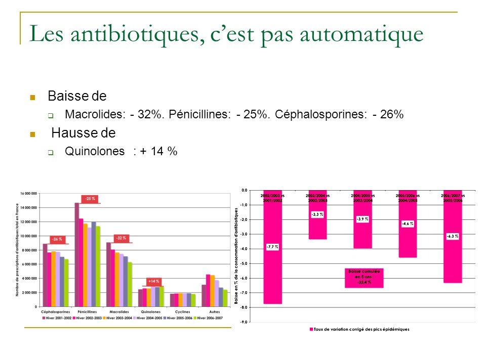 Les antibiotiques, c'est pas automatique