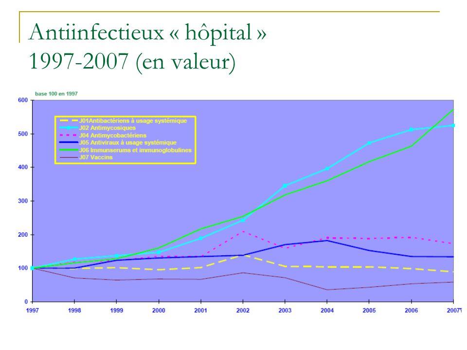 Antiinfectieux « hôpital » 1997-2007 (en valeur)