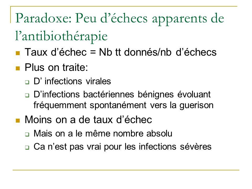 Paradoxe: Peu d'échecs apparents de l'antibiothérapie