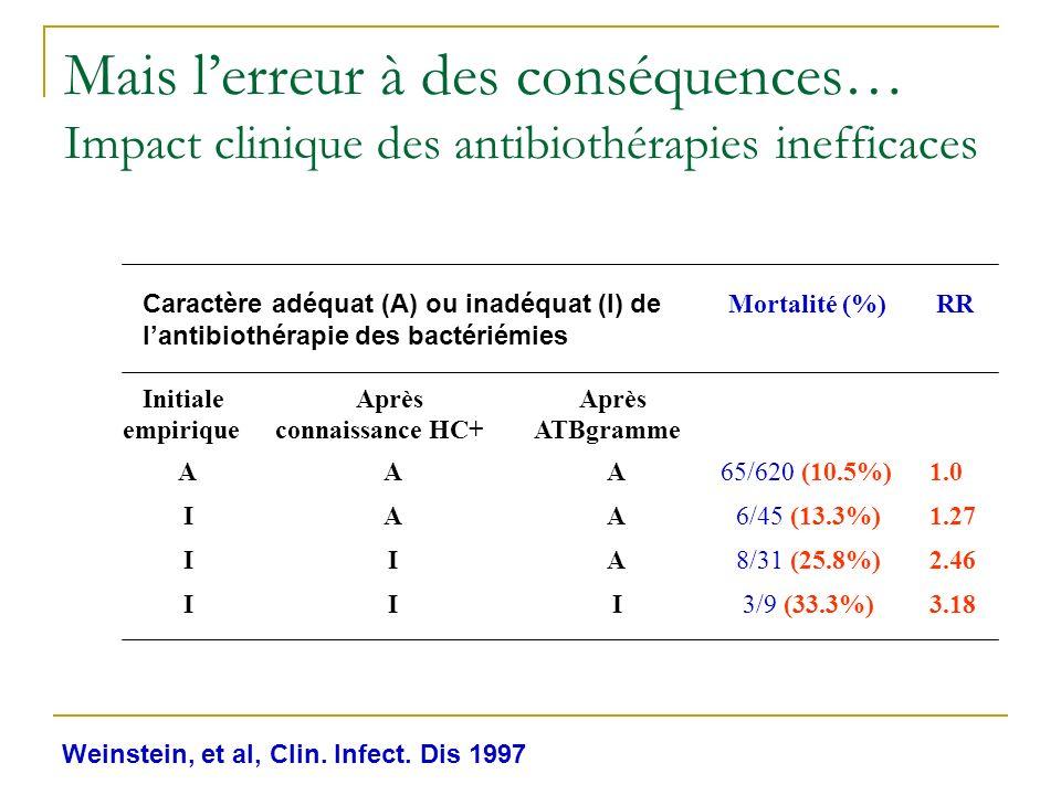 Mais l'erreur à des conséquences… Impact clinique des antibiothérapies inefficaces