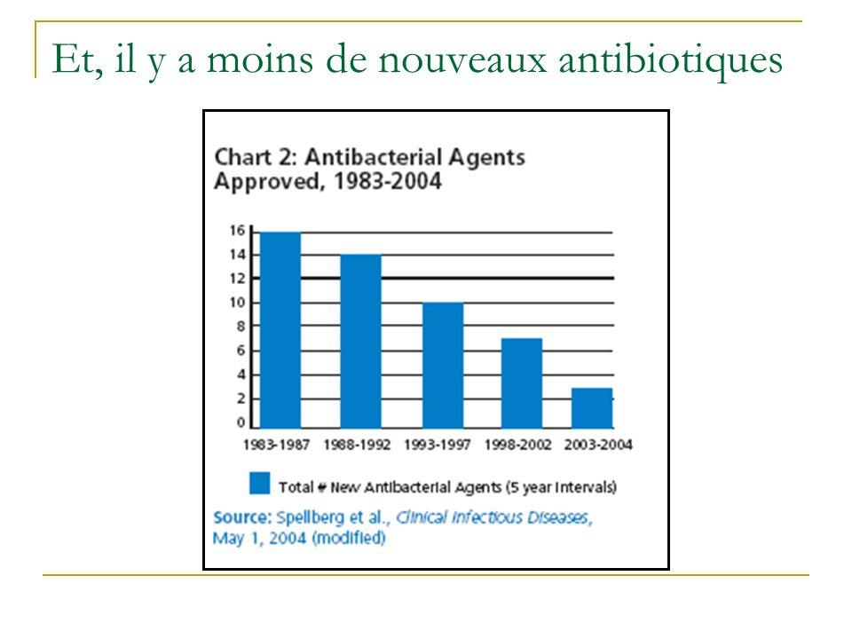 Et, il y a moins de nouveaux antibiotiques