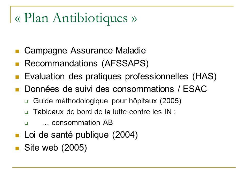 « Plan Antibiotiques » Campagne Assurance Maladie