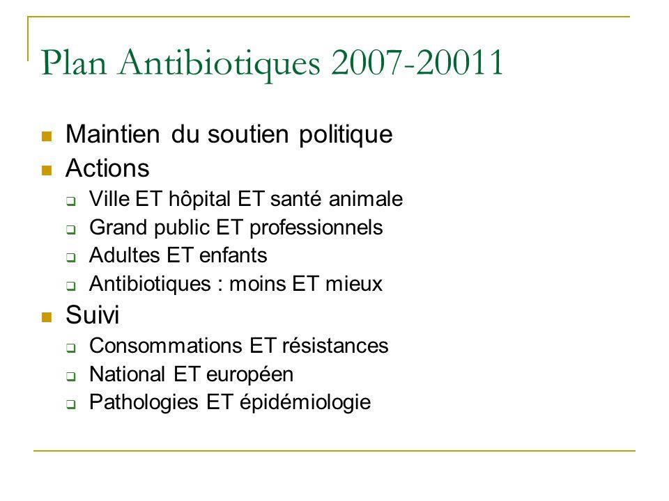 Plan Antibiotiques 2007-20011 Maintien du soutien politique Actions